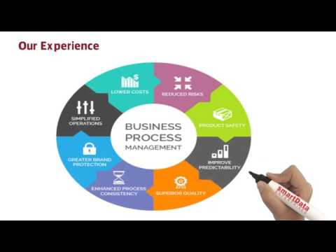 Business Automation - Simplify the Process