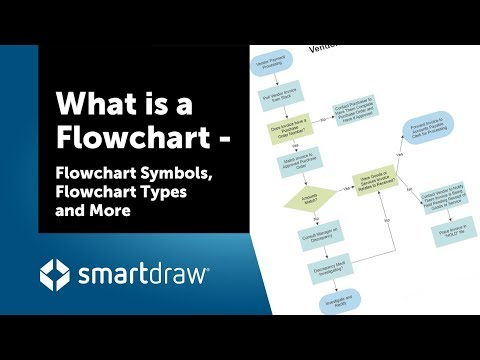 What is a Flowchart - Flowchart Symbols, Flowchart Types, and More
